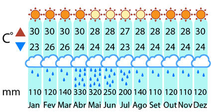 Clima Morro de São Paulo - 5 giorni e 4 notti