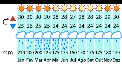 Clima Fortaleza até Natal de 4X4