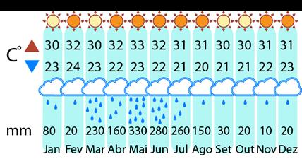 Clima Porto de Galinhas - Porto de Galinhas